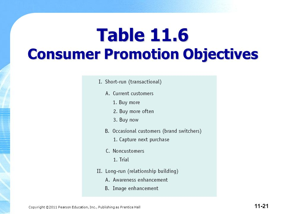 Copyright ©2011 Pearson Education, Inc., Publishing as Prentice Hall 11-21 Table 11.6 Consumer Promotion Objectives