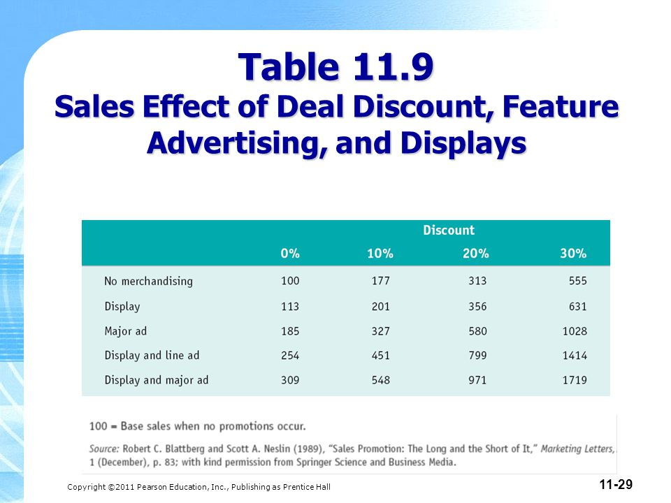 Copyright ©2011 Pearson Education, Inc., Publishing as Prentice Hall 11-29 Table 11.9 Sales Effect of Deal Discount, Feature Advertising, and Displays