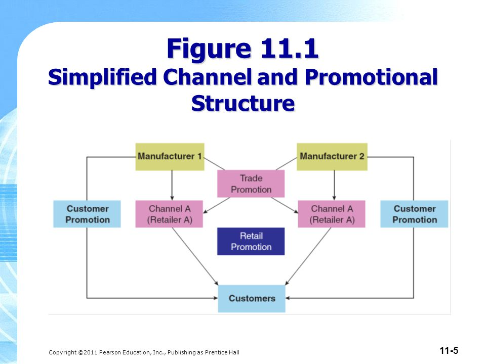 Copyright ©2011 Pearson Education, Inc., Publishing as Prentice Hall 11-5 Figure 11.1 Simplified Channel and Promotional Structure