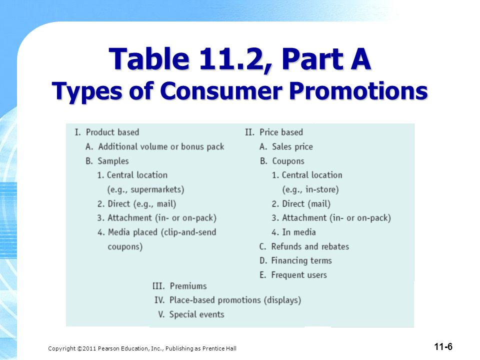 Copyright ©2011 Pearson Education, Inc., Publishing as Prentice Hall 11-6 Table 11.2, Part A Types of Consumer Promotions
