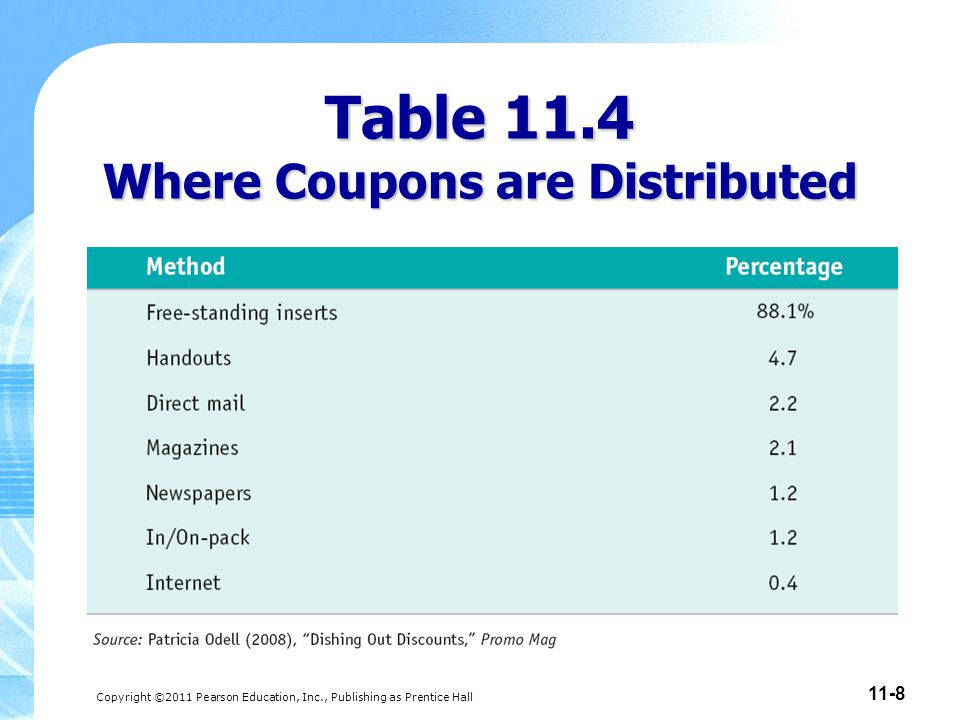 Copyright ©2011 Pearson Education, Inc., Publishing as Prentice Hall 11-8 Table 11.4 Where Coupons are Distributed