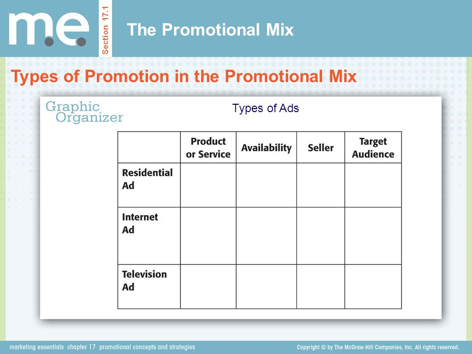 The Promotional Mix Types of Promotion in the Promotional Mix Section 17.1 Types of Ads