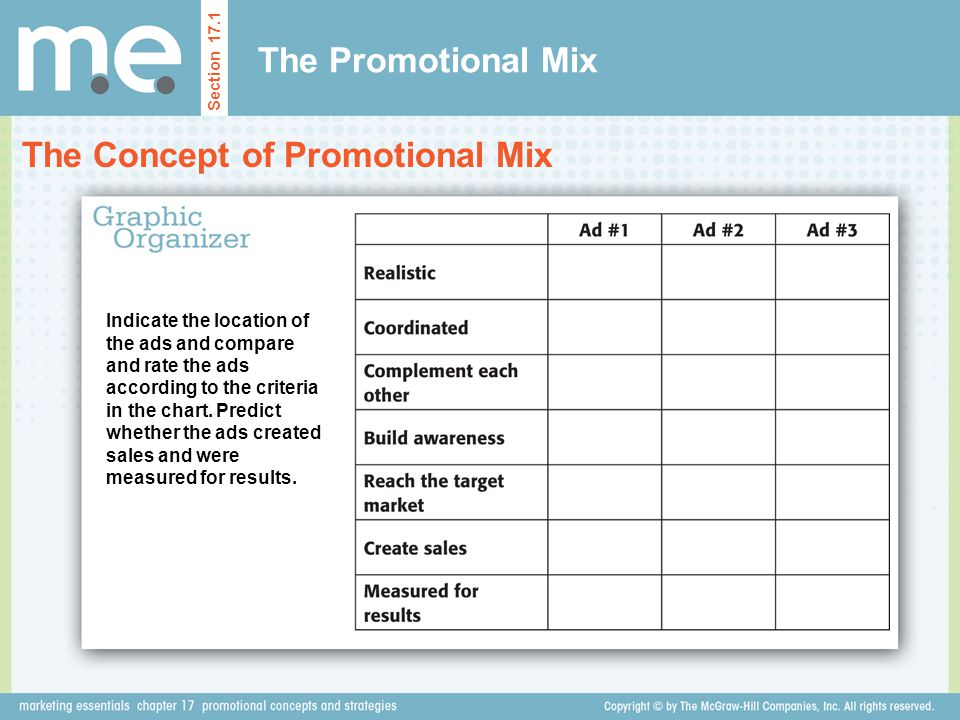 The Promotional Mix The Concept of Promotional Mix Section 17.1 Indicate the location of the ads and compare and rate the ads according to the criteri