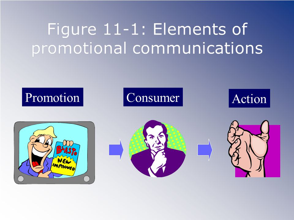 Figure 11-1: Elements of promotional communications Promotion Action Consumer