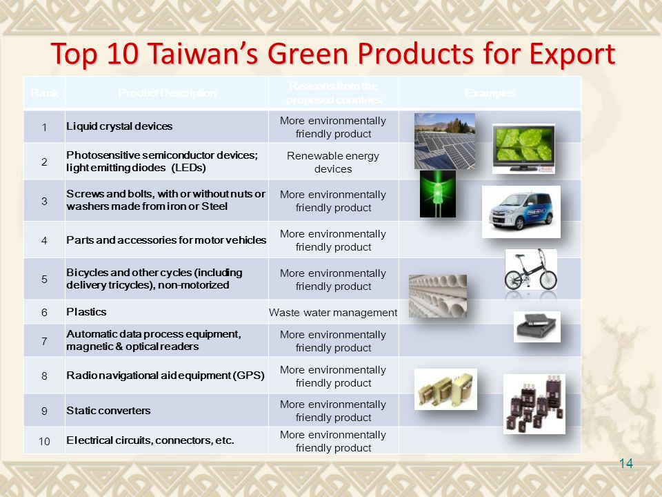 14 RankProduct Description Reasons from the proposed countries Examples 1 Liquid crystal devices More environmentally friendly product 2 Photosensitive semiconductor devices; light emitting diodes (LEDs) Renewable energy devices 3 Screws and bolts, with or without nuts or washers made from iron or Steel More environmentally friendly product 4 Parts and accessories for motor vehicles More environmentally friendly product 5 Bicycles and other cycles (including delivery tricycles), non-motorized More environmentally friendly product 6 Plastics Waste water management 7 Automatic data process equipment, magnetic & optical readers More environmentally friendly product 8 Radio navigational aid equipment (GPS) More environmentally friendly product 9 Static converters More environmentally friendly product 10 Electrical circuits, connectors, etc.