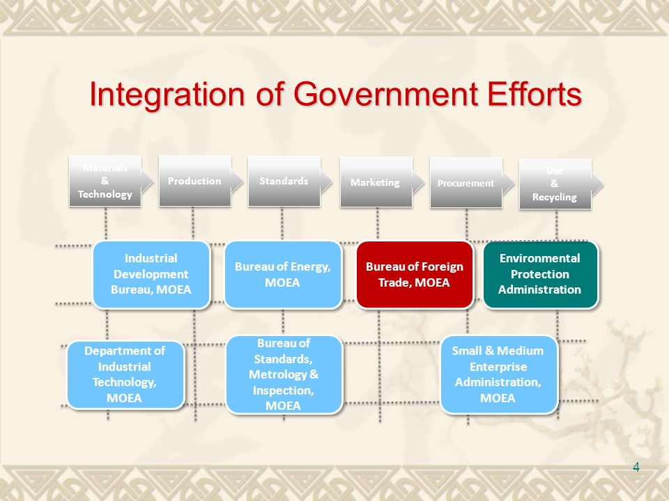 4 Integration of Government Efforts Environmental Protection Administration Materials & Technology Materials & Technology Production Standards Marketing Procurement Use & Recycling Use & Recycling Industrial Development Bureau, MOEA Department of Industrial Technology, MOEA Bureau of Energy, MOEA Bureau of Standards, Metrology & Inspection, MOEA Bureau of Foreign Trade, MOEA Small & Medium Enterprise Administration, MOEA