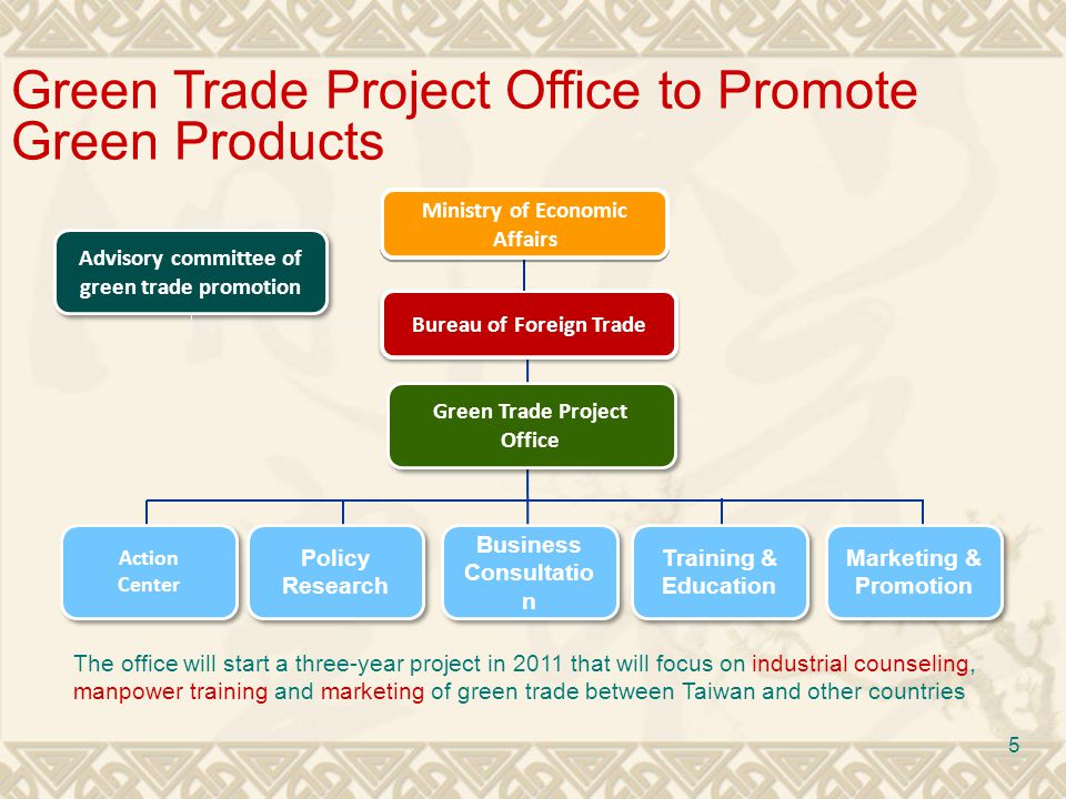 6 Strategies Establish a Consultation Platform Consultation services Provide Green Trade guidance and assistance for industries & SMEs Help SMEs in accessing related government resources Disclosure of carbon footprint MICE industry: exhibition hall, conference center, ex hibitions, conferences Freight Services Internationalization Invite international organizations, trading partners & global corporation to share experiences Assist scholars & experts to participate in green trade related conferences & activities