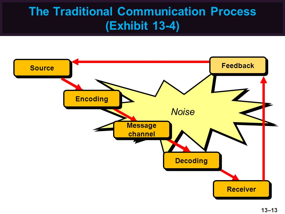 The Traditional Communication Process (Exhibit 13-4) Noise Source Receiver Encoding Message channel Decoding Feedback 13–13