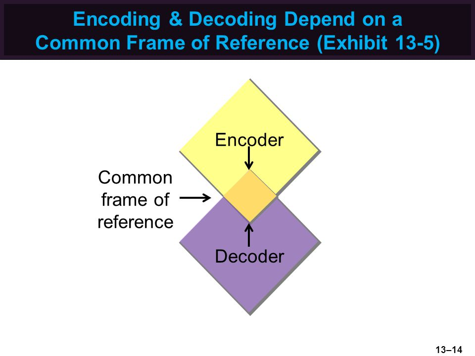 Encoding & Decoding Depend on a Common Frame of Reference (Exhibit 13-5) Encoder Decoder Common frame of reference 13–14
