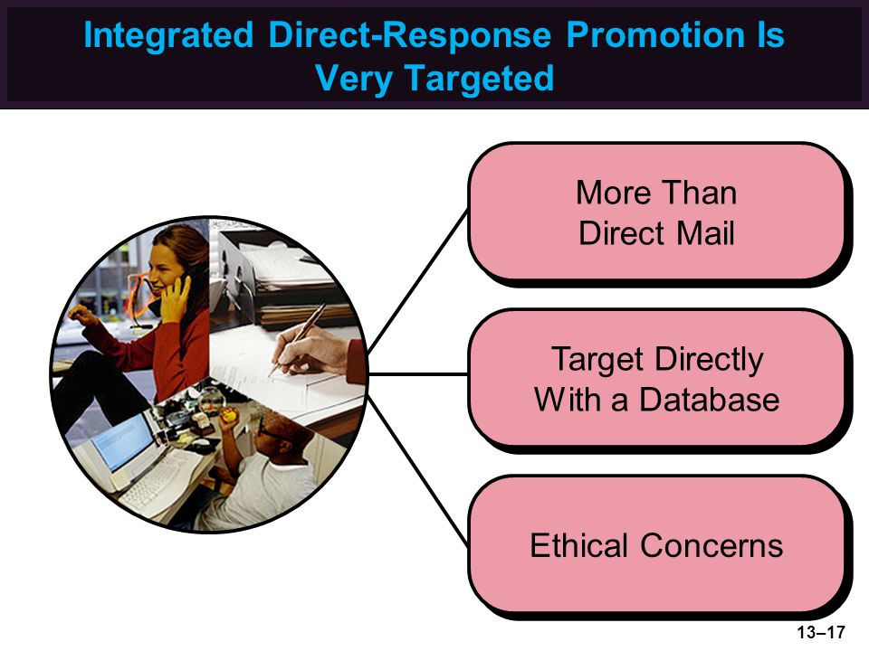 Integrated Direct-Response Promotion Is Very Targeted Target Directly With a Database More Than Direct Mail Ethical Concerns 13–17