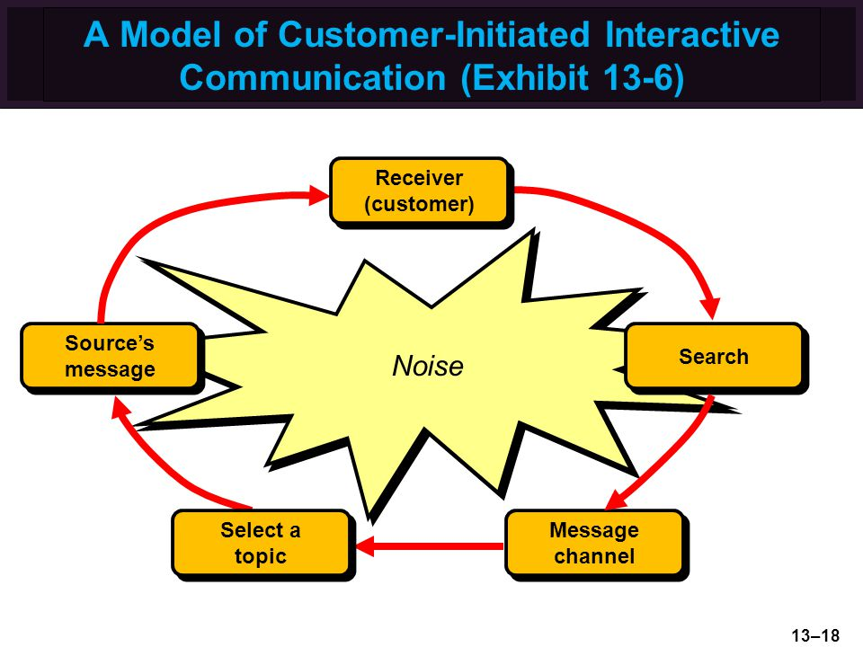 A Model of Customer-Initiated Interactive Communication (Exhibit 13-6) Noise Sources message Message channel Search Select a topic Receiver (customer)