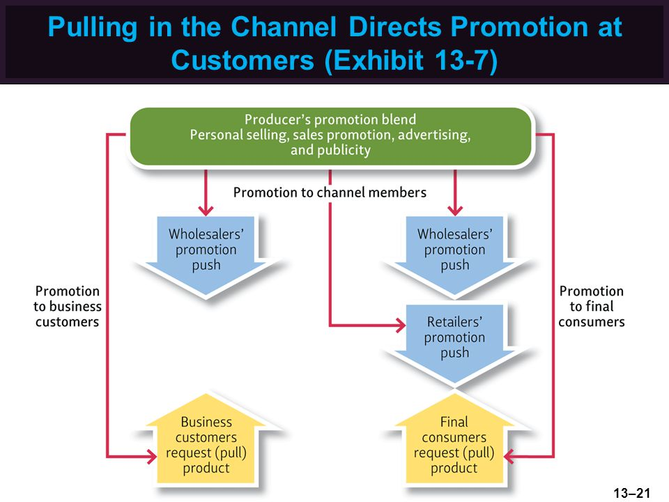 Pulling in the Channel Directs Promotion at Customers (Exhibit 13-7) 13–21