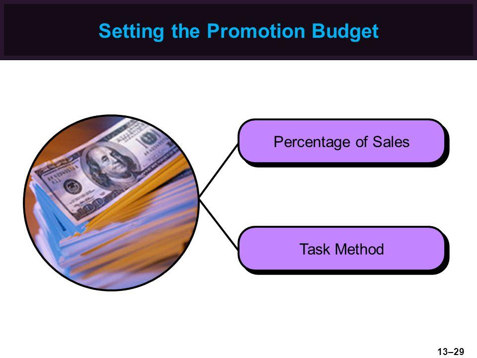 Setting the Promotion Budget Percentage of Sales Task Method 13–29