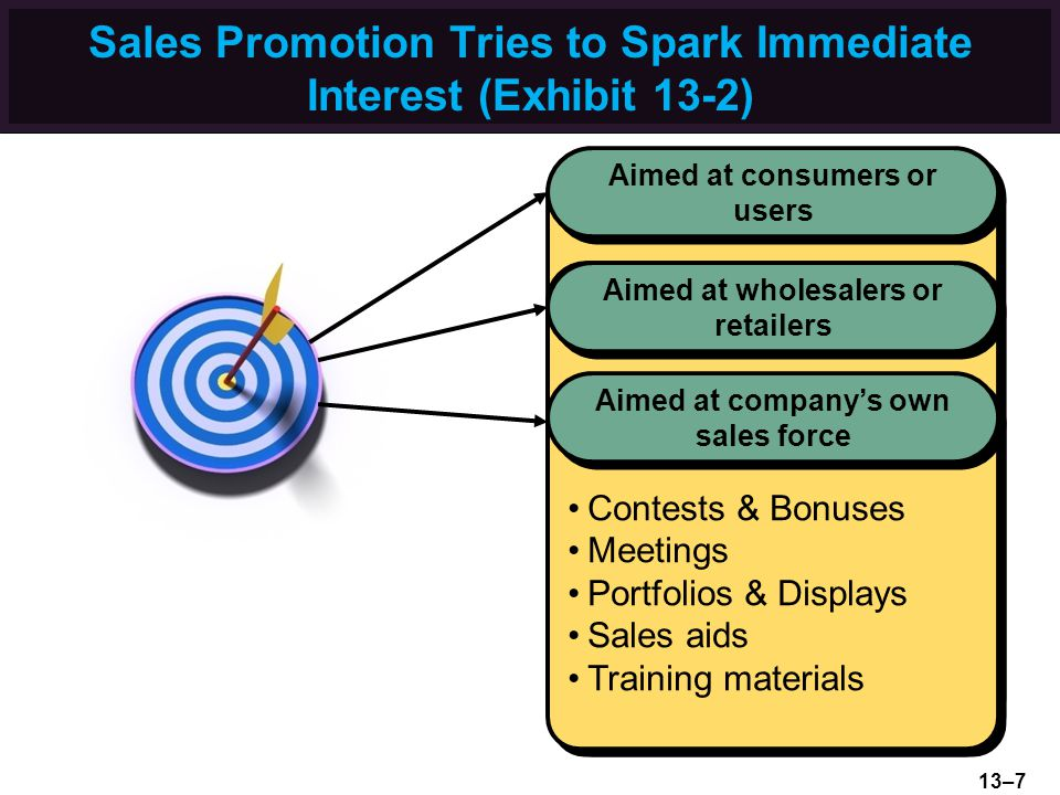 Sales Promotion Tries to Spark Immediate Interest (Exhibit 13-2) Contests Coupons Aisle displays Samples Trade shows Point-of-purchase materials Banne