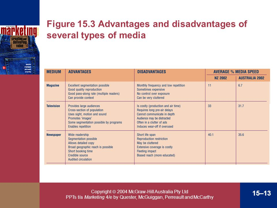 Copyright 2004 McGraw-Hill Australia Pty Ltd PPTs t/a Marketing 4/e by Quester, McGuiggan, Perreault and McCarthy 15–13 Figure 15.3 Advantages and dis