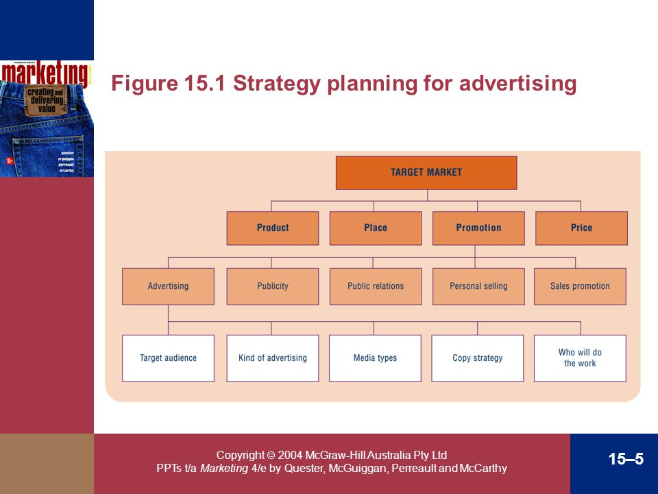 Copyright 2004 McGraw-Hill Australia Pty Ltd PPTs t/a Marketing 4/e by Quester, McGuiggan, Perreault and McCarthy 15–5 Figure 15.1 Strategy planning f