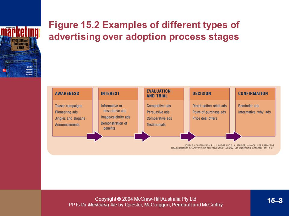 Copyright 2004 McGraw-Hill Australia Pty Ltd PPTs t/a Marketing 4/e by Quester, McGuiggan, Perreault and McCarthy 15–8 Figure 15.2 Examples of differe