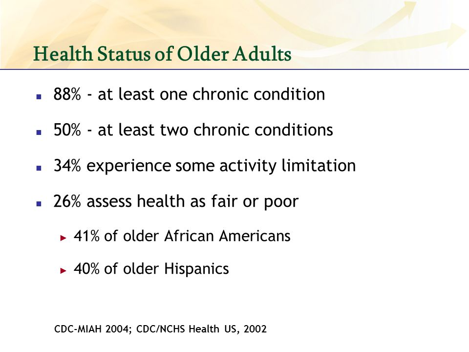Health Status of Older Adults 88% - at least one chronic condition 50% - at least two chronic conditions 34% experience some activity limitation 26% a