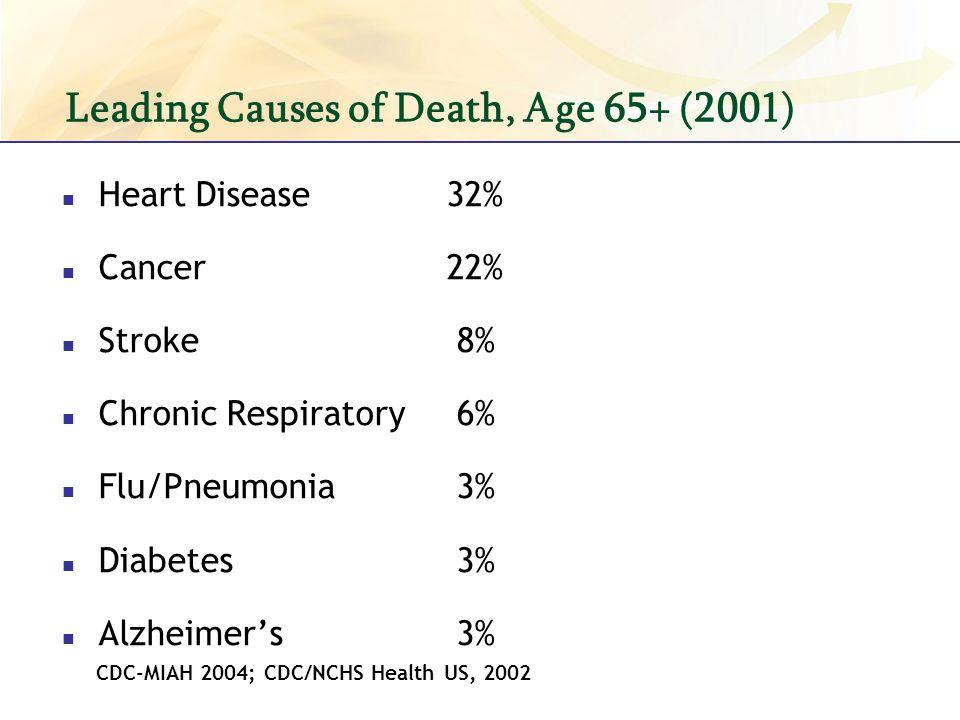 Heart Disease32% Cancer22% Stroke 8% Chronic Respiratory 6% Flu/Pneumonia 3% Diabetes 3% Alzheimers 3% CDC-MIAH 2004; CDC/NCHS Health US, 2002 Leading