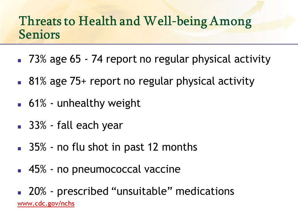 Threats to Health and Well-being Among Seniors 73% age 65 - 74 report no regular physical activity 81% age 75+ report no regular physical activity 61%