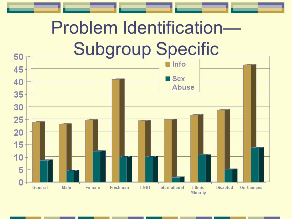 Problem Identification Subgroup Specific