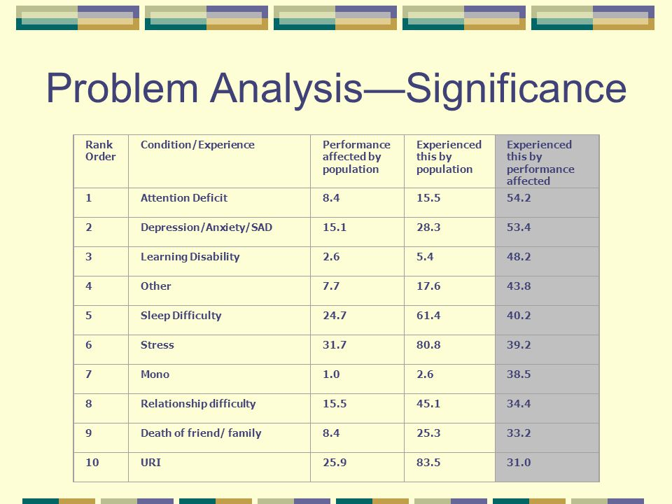 Problem AnalysisSignificance Rank Order Condition/ExperiencePerformance affected by population Experienced this by population Experienced this by performance affected 1Attention Deficit8.415.554.2 2Depression/Anxiety/SAD15.128.353.4 3Learning Disability2.65.448.2 4Other7.717.643.8 5Sleep Difficulty24.761.440.2 6Stress31.780.839.2 7Mono1.02.638.5 8Relationship difficulty15.545.134.4 9Death of friend/ family8.425.333.2 10URI25.983.531.0