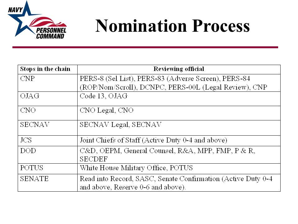 Nomination Process