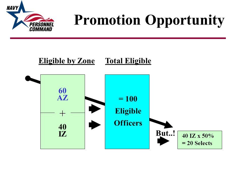 Total EligibleEligible by Zone But..! 40 IZ x 50% = 20 Selects = 100 Eligible Officers 60 AZ 40 IZ +
