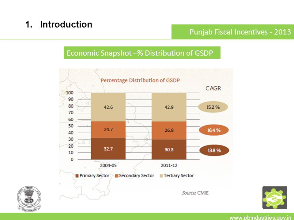 1. Introduction www.pbindustries.gov.in Punjab Fiscal Incentives - 2013 Economic Snapshot –% Distribution of GSDP
