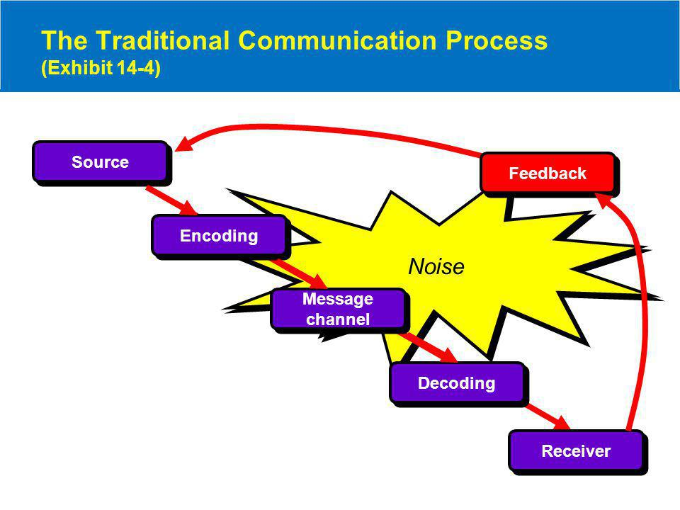 Noise The Traditional Communication Process (Exhibit 14-4) Source Receiver Encoding Message channel Decoding Feedback