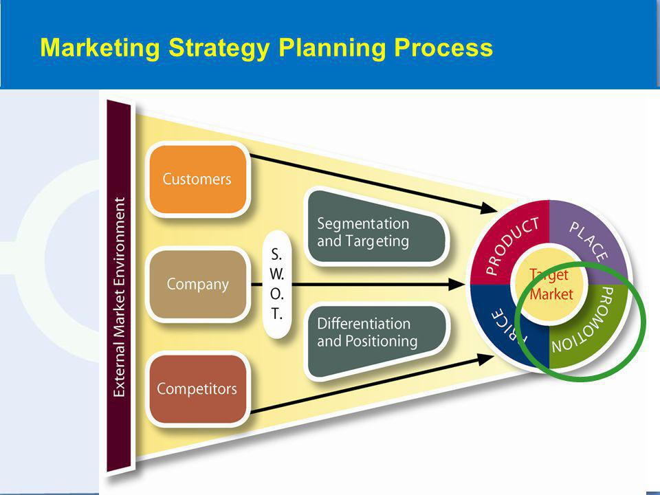Marketing Strategy Planning Process