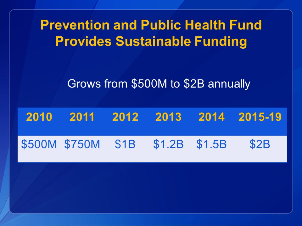 Grows from $500M to $2B annually 201020112012201320142015-19 $500M$750M$1B$1.2B$1.5B$2B Prevention and Public Health Fund Provides Sustainable Funding