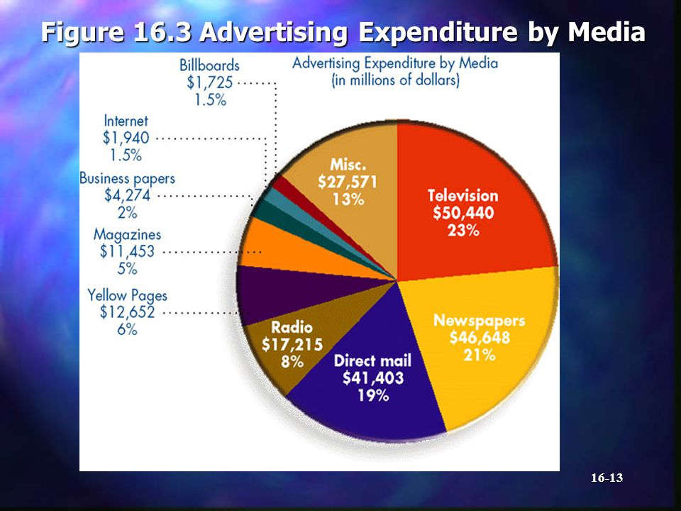 16-13 Figure 16.3 Advertising Expenditure by Media
