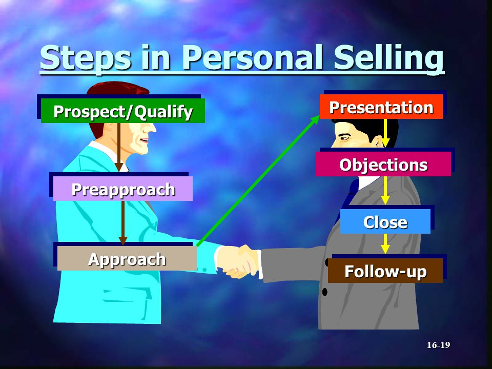16-19 Steps in Personal Selling Prospect/QualifyProspect/Qualify PreapproachPreapproach ApproachApproach PresentationPresentation ObjectionsObjections CloseClose Follow-upFollow-up