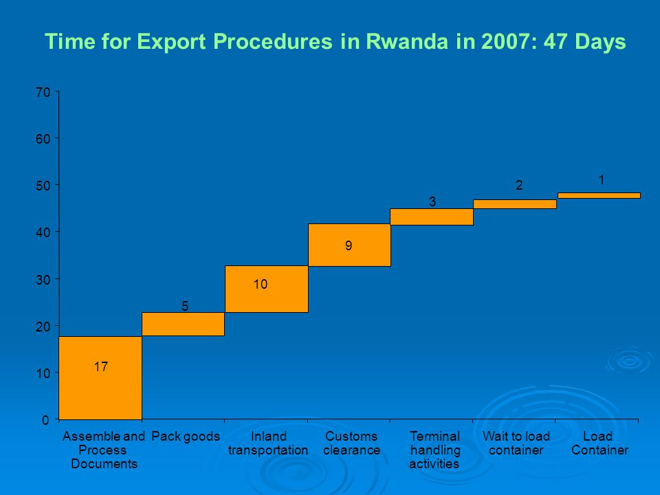 Time for Export Procedures in Rwanda in 2007: 47 Days 0 10 20 30 40 50 60 70 Assemble and Process Documents Pack goodsInland transportation Customs clearance Terminal handling activities Wait to load container Load Container 17 5 10 9 3 2 1
