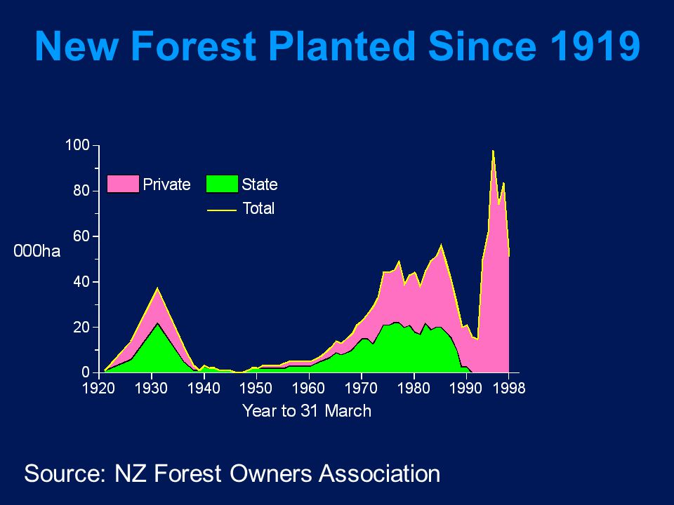 New Forest Planted Since 1919 Source: NZ Forest Owners Association
