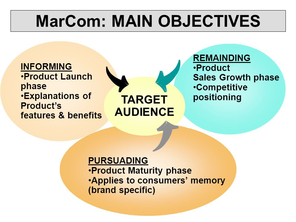 MarCom: MAIN OBJECTIVES INFORMING Product Launch phase Explanations of Products features & benefits REMAINDING Product Sales Growth phase Competitive