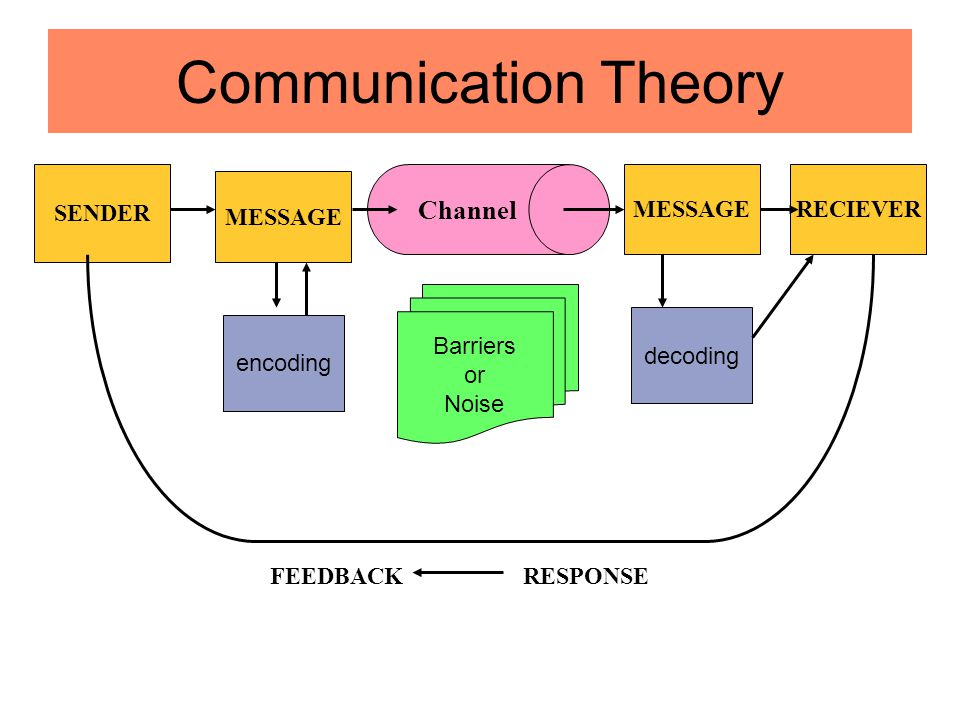 Communication Theory SENDER MESSAGE RECIEVER encoding Channel MESSAGE decoding Barriers or Noise FEEDBACK RESPONSE