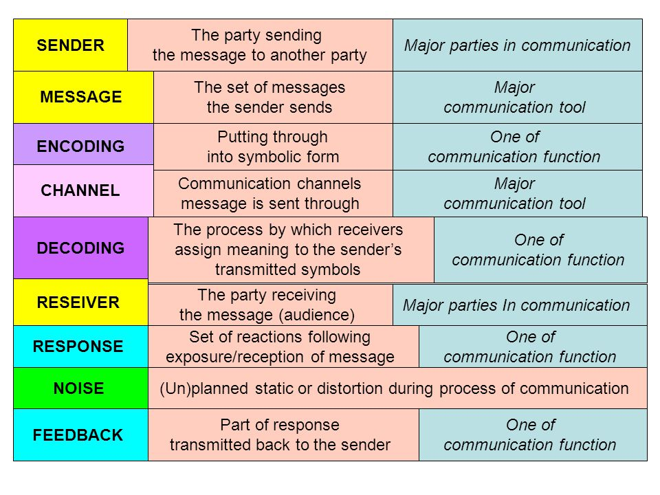 SENDER The party sending the message to another party Major parties in communication MESSAGE The set of messages the sender sends Major communication