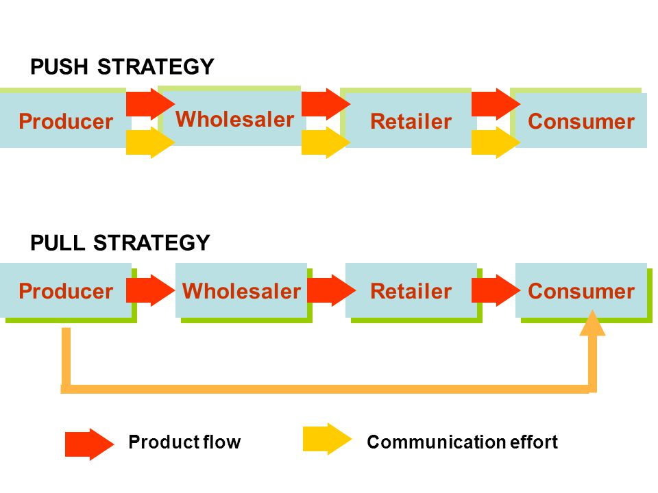 Producer Wholesaler Retailer Consumer PUSH STRATEGY Producer Wholesaler Retailer Consumer Product flowCommunication effort PULL STRATEGY