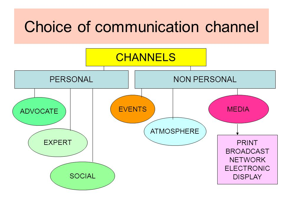 Choice of communication channel CHANNELS PERSONALNON PERSONAL ADVOCATE EXPERT SOCIAL EVENTS ATMOSPHERE MEDIA PRINT BROADCAST NETWORK ELECTRONIC DISPLA