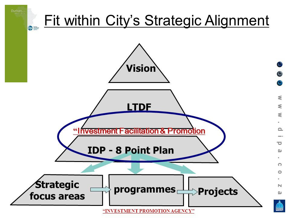 Projects Vision LTDF Strategic focus areas programmes IDP - 8 Point Plan Fit within Citys Strategic Alignment Investment Facilitation & Promotion Investment Facilitation & Promotion INVESTMENT PROMOTION AGENCY