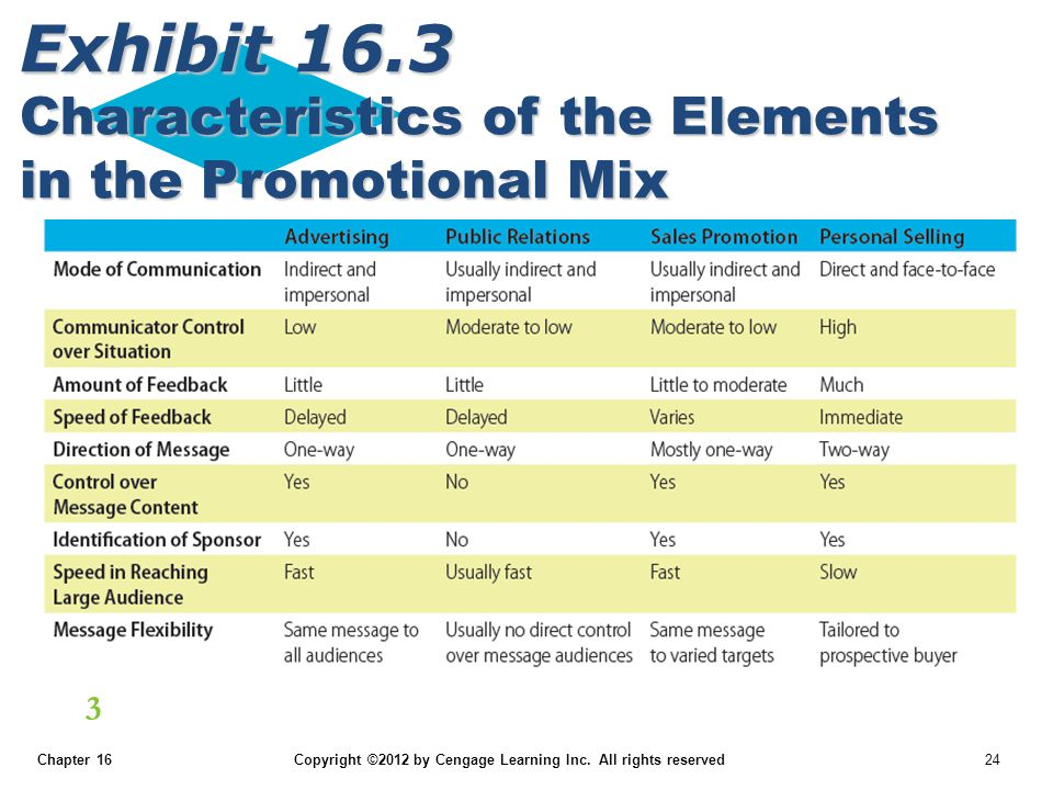 Chapter 16 Copyright ©2012 by Cengage Learning Inc. All rights reserved 24 LO 3 Exhibit 16.3 Characteristics of the Elements in the Promotional Mix