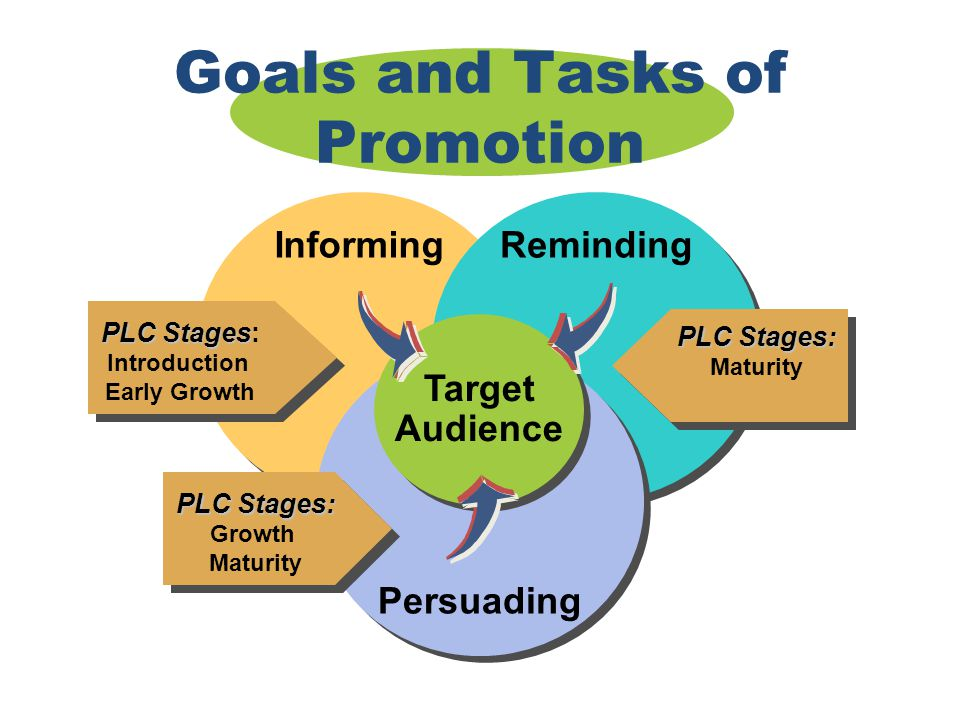 Chapter 16 Copyright ©2012 by Cengage Learning Inc. All rights reserved 33 Goals and Tasks of Promotion Informing Reminding Persuading Target Audience