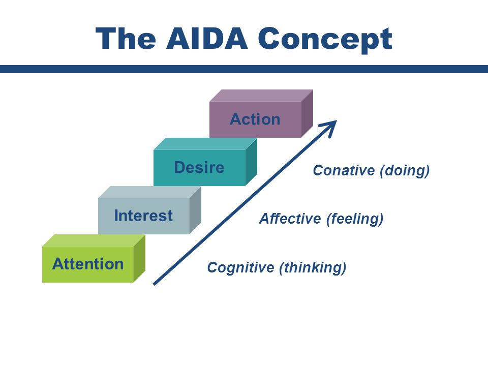 Chapter 16 Copyright ©2012 by Cengage Learning Inc. All rights reserved 40 The AIDA Concept Action Desire Interest Attention Cognitive (thinking) Affe