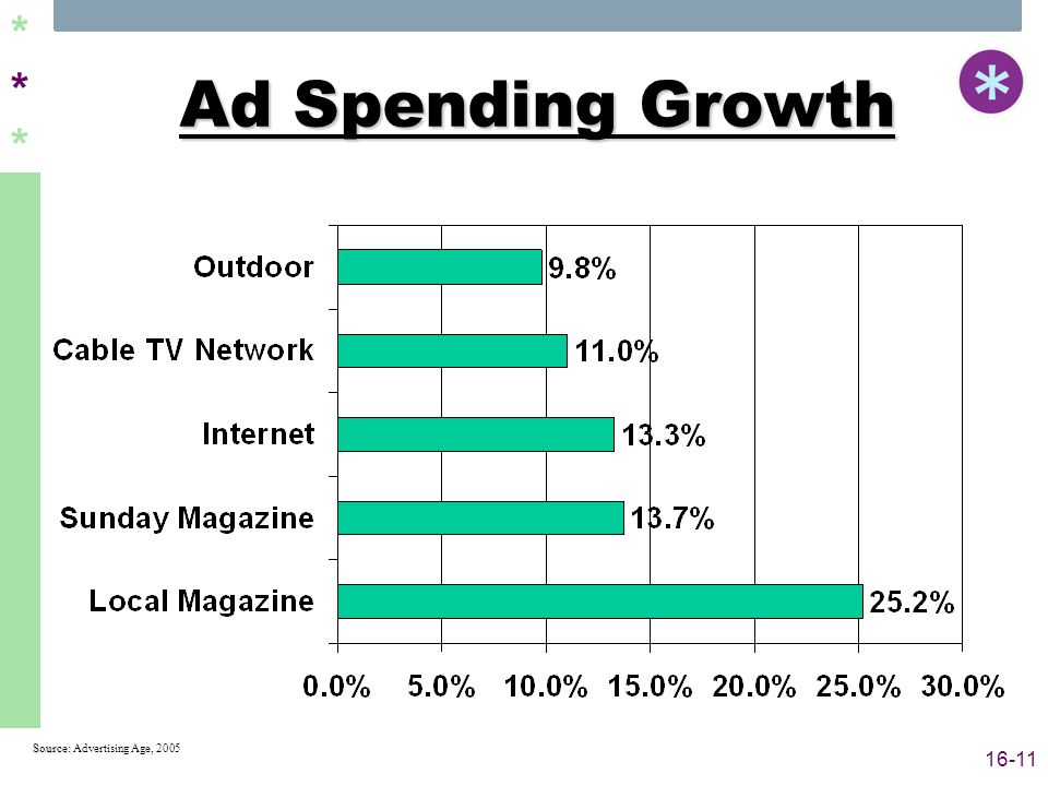 ****** 16-11 Ad Spending Growth Source: Source: Advertising Age, 2005