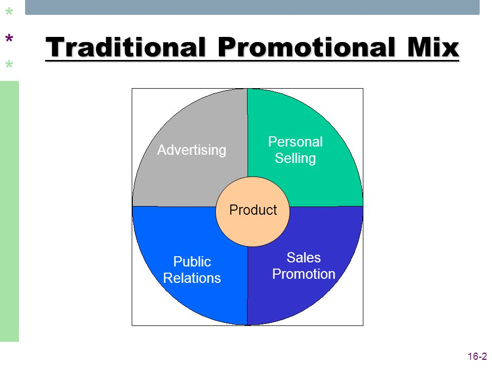 ****** 16-2 Traditional Promotional Mix Personal Selling Sales Promotion Public Relations Advertising Product