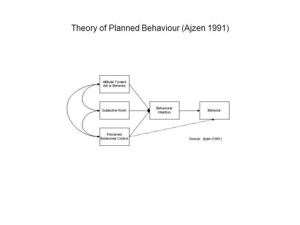 Theory of Planned Behaviour (Ajzen 1991)