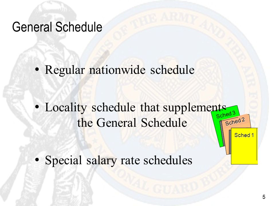 26 Federal Wage System Pay Setting