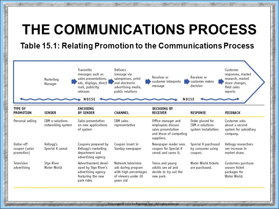 15-14 Table 15.1: Relating Promotion to the Communications Process THE COMMUNICATIONS PROCESS